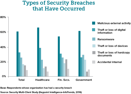 Types of security breaches that have occurred